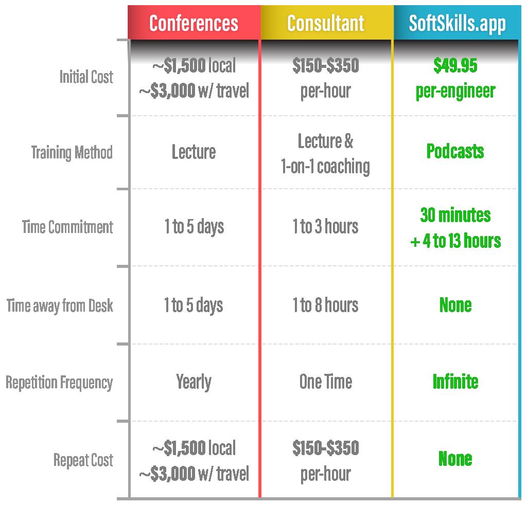 SoftSkills.app Training Comparision Chart
